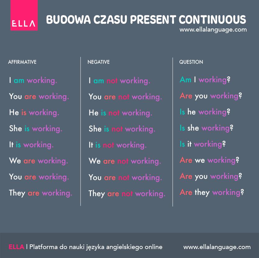 przykłady użycia czasu Present Continuous