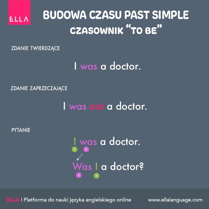 Budowa zdań z czasownikiem to be w Past Simple