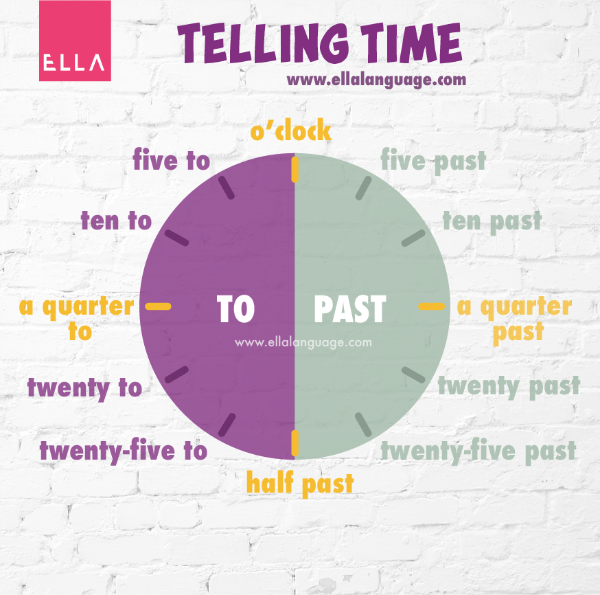 telling time godziny po angielsku
