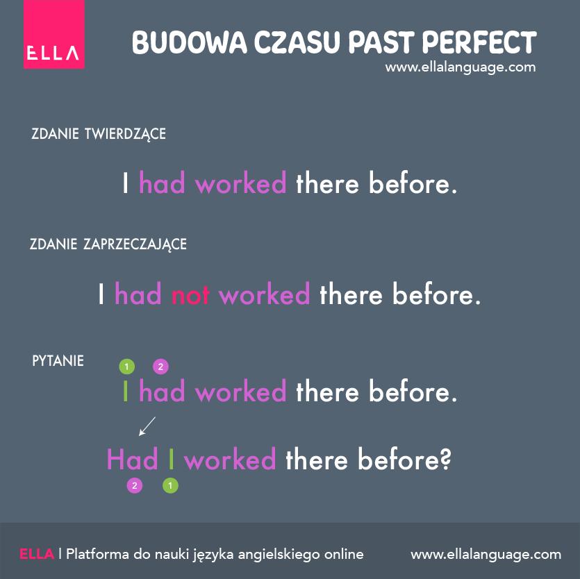 budowa czasu Past Perfect