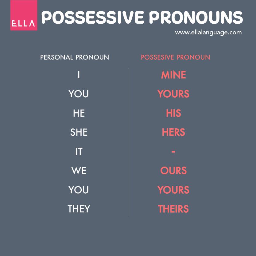 zaimki dzierżawcze possessive pronouns